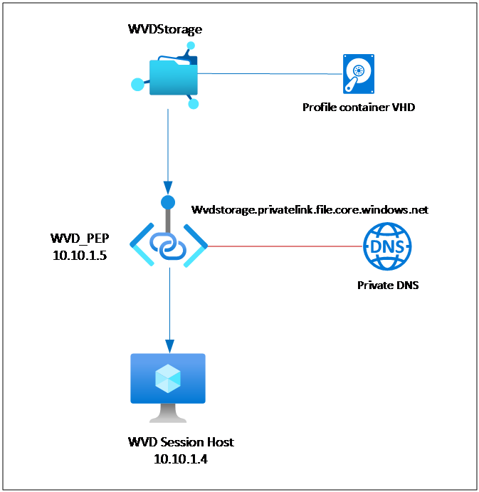 "Machine generated alternative text: ""WD PEP  10.1015  WV DStora ge  profi  s g. te nk file  WVD Session Host  101014  DNS  DNS"
